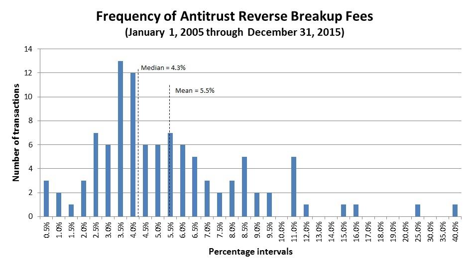 Frequency of Antitrust Reverse Breakup Fees