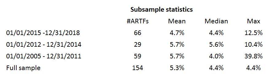 Subsample Statistics