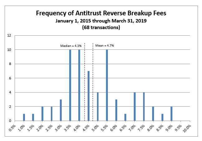 Frequency of Antitrust Reverse Termination Fees