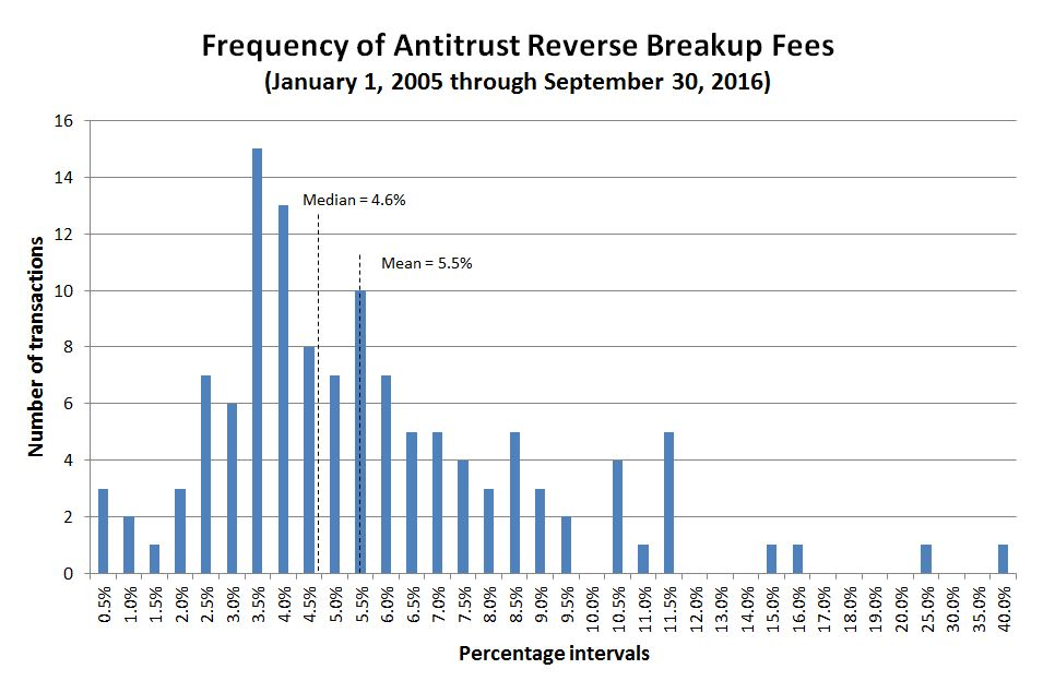 Frequency of Antitrust Reverse Breakup Fees